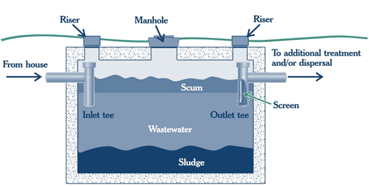 Septic Tank Pumping and Components Diagram